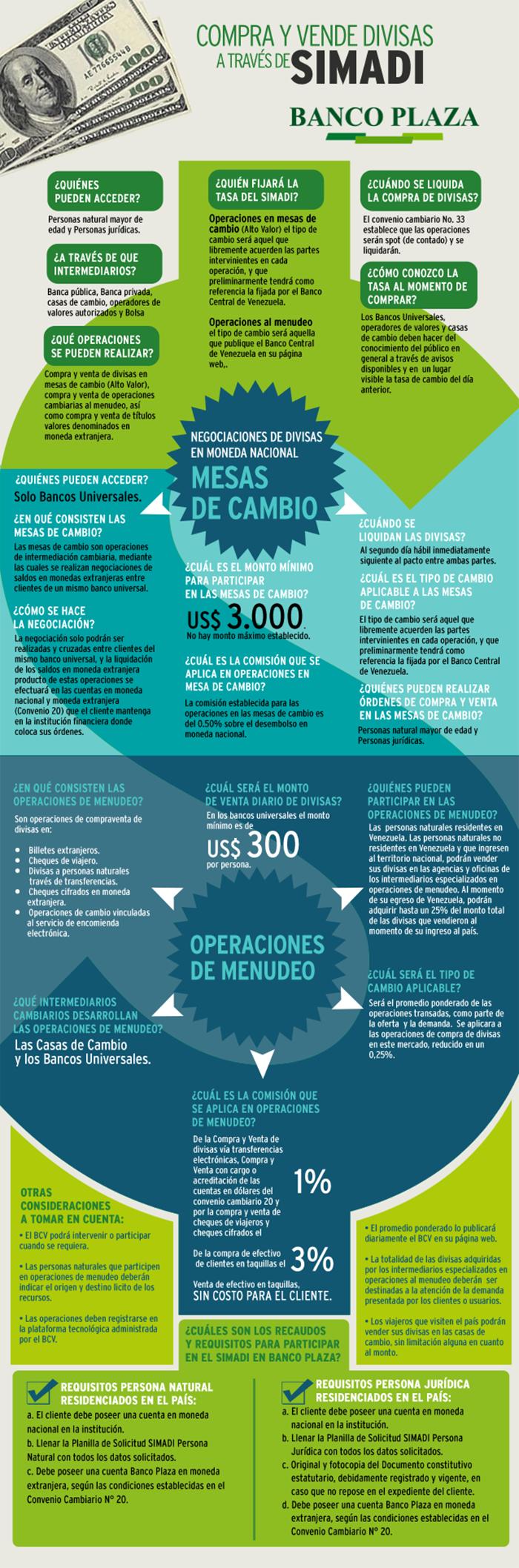 InfografiaSIMADI
